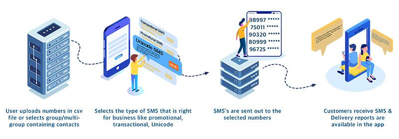 EGP Bulk SMS Service